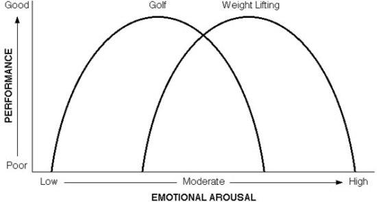 arousal1